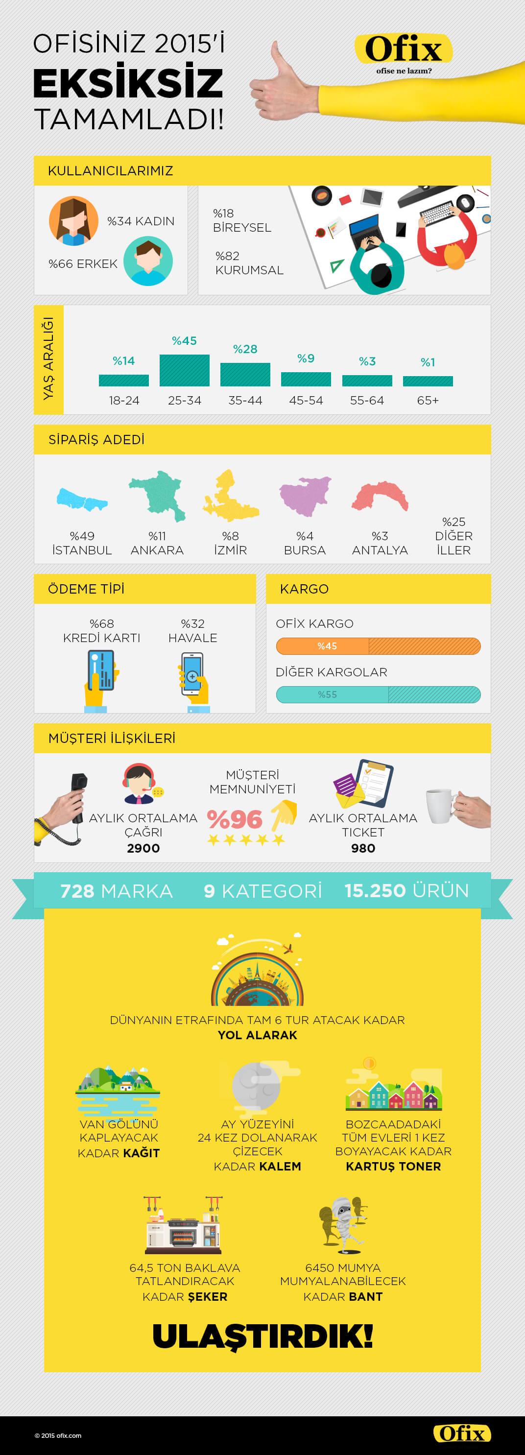 ofix-buyume-infografik