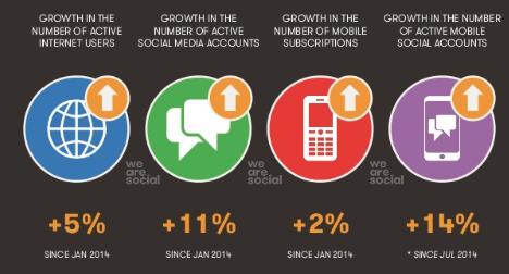 dijital-kullanim-oranlari